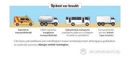 Transporta masas ierobežojumi